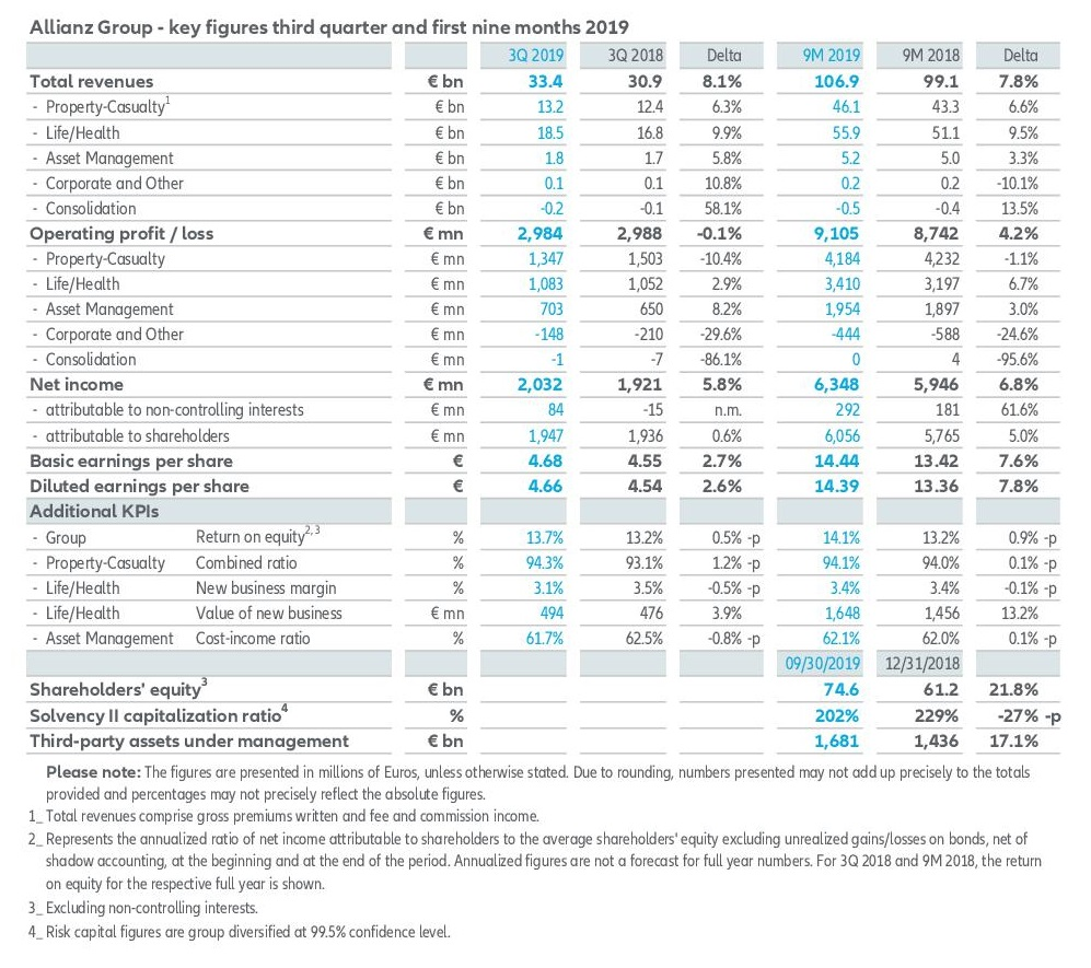 Allianz 3Q2019 earnings EN 5
