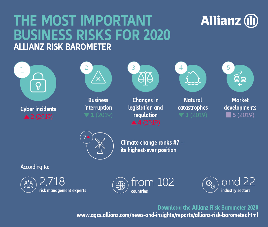 Allianz Risk Barometer 2020 Most Important Risks Desktop